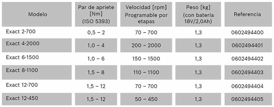 caracteristicas de los atornilladores exact ion tipo pistola bosch