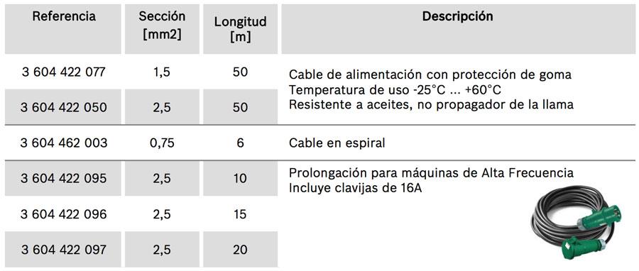 Cables y prolongadores para amoladoras