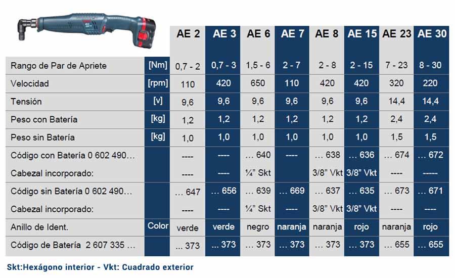tabla de modelos y caracteristicas de atornilladores angulares bt-angle-EXACT