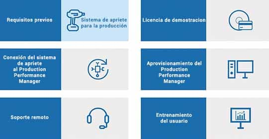Esquema de los componentes del Kit de arranque Tightening Process Quality de Bosch Rexroth