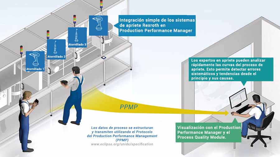 Esquema del funcionamiento del Kit de arranque Tightening Process Quality de Bosch Rexroth