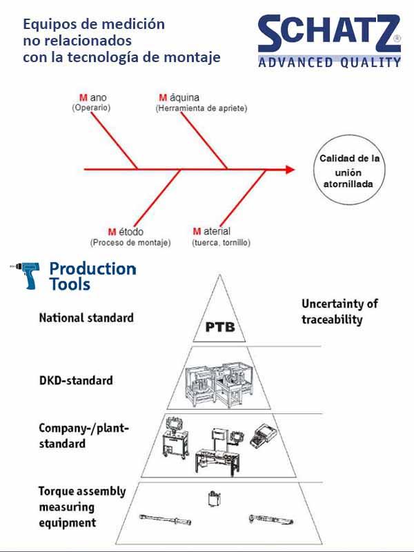 Grafico Equipos de medicion no relacionados con la tecnologia de montaje Schatz