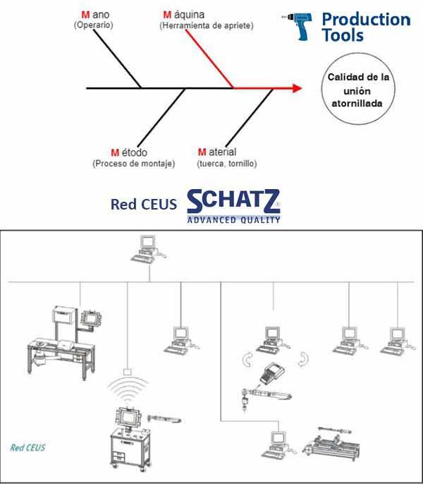 Grafico Red CEUS Schatz