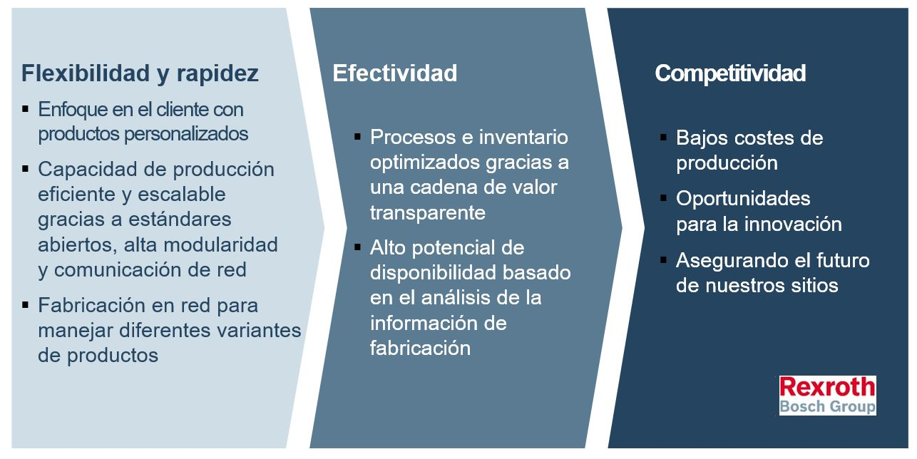 infografia beneficios industria inteligente rexroth