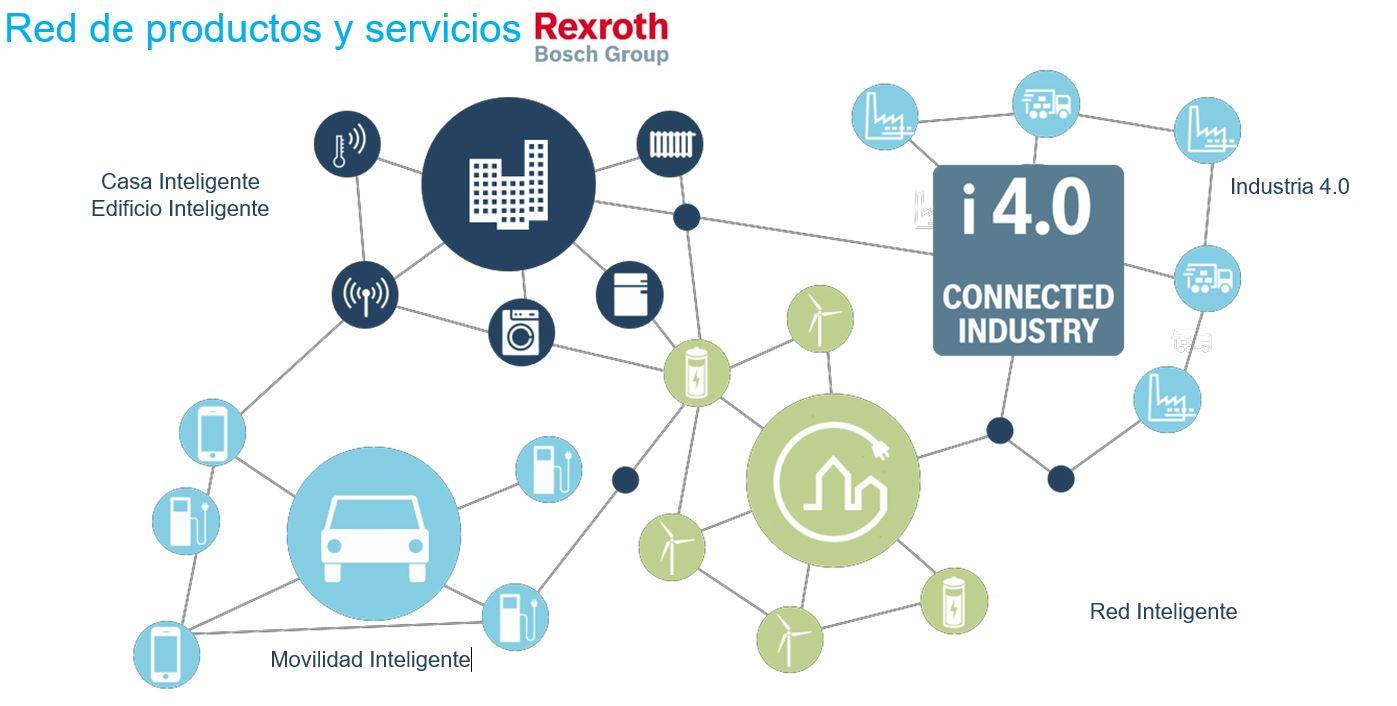 infografia red de productos y servicios Rexroth
