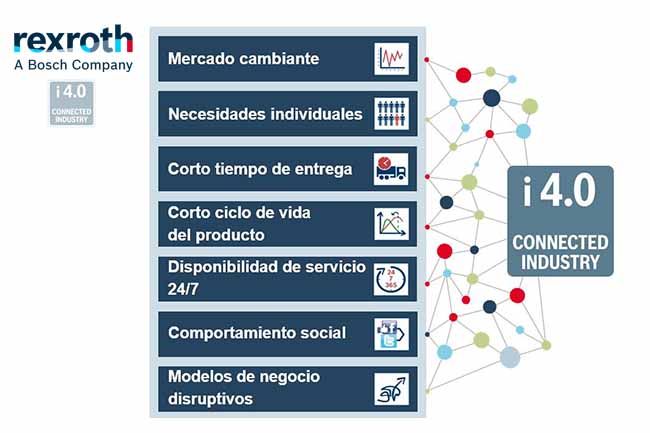 retos de la industria 4.0 rexroth
